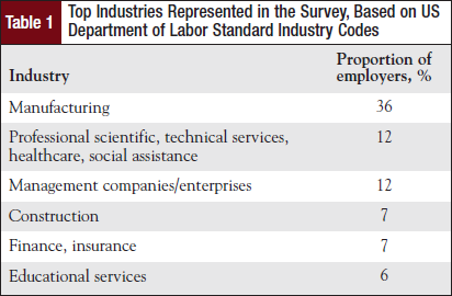 Top Industries Represented in the Survey, Based on US Department of Labor Standard Industry Codes