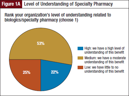 Level of Understanding of Specialty Pharmacy