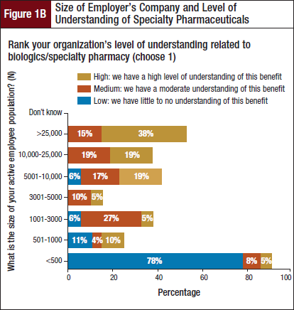 Size of Employer's Company and Level of Understanding of Specialty Pharmaceuticals