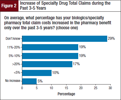 Increase of Specialty Drug Total Claims during the Past 3-5 Years
