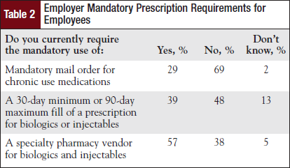Employer Mandatory Prescription Requirements for Employees