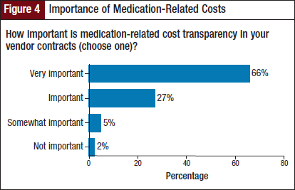 Importance of Medication-Related Costs