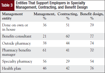 Entities That Support Employers in Specialty Management, Contracting, and Benefit Design