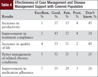 Effectiveness of Case Management and Disease Management Support with Covered Population