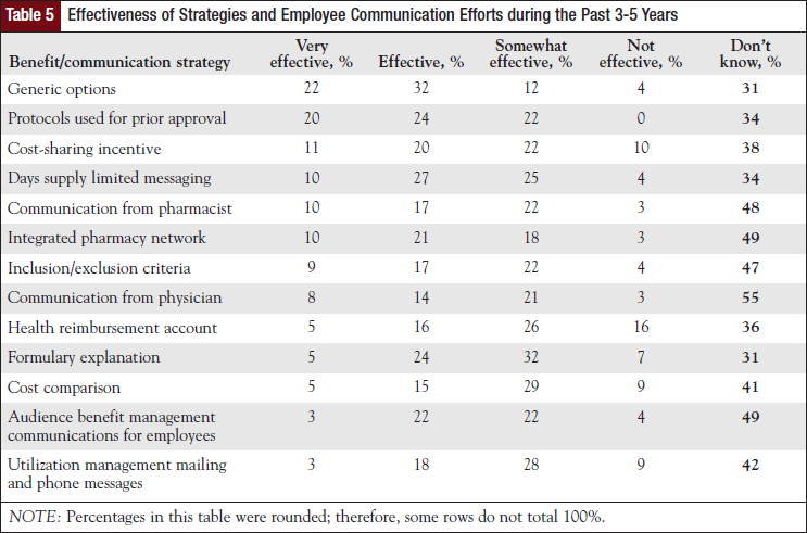 Effectiveness of Strategies and Employee Communication Efforts during the Past 3-5 Years