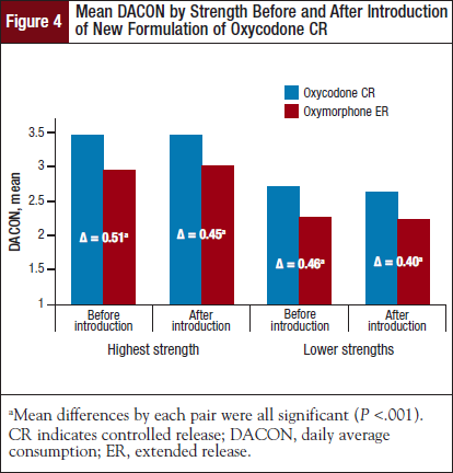 Mean DACON by Strength Before and After Introduction of New Formulation of Oxycodone CR