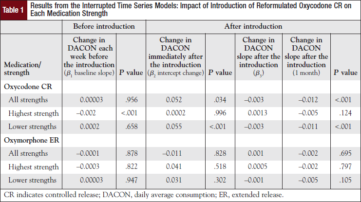 Results from the Interrupted Time Series Models: Impact of Introduction of Reformulated Oxycodone CR on Each Medication Strength