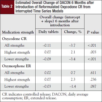 Estimated Overall Change of DACON 6 Months after Introduction of Reformulated Oxycodone CR from Interrupted Time Series Models