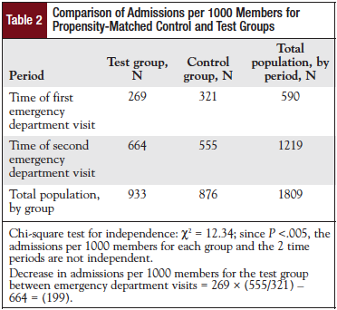 Comparison of Admissions per 1000 Members for Propensity-Matched Control and Test Groups