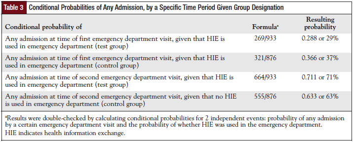 Conditional Probabilities of Any Admission, by a Specific Time Period Given Group Designation