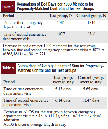 Table 4 -Comparison of Bed Days per 1000 Members for Propensity-Matched Control and for Test Groups Table 5 - Comparison of Average Length of Stay for Propensity-Matched Control and for Test Groups