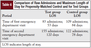 Comparison of Raw Admissions and Maximum Length of Stay for Propensity-Matched Control and for Test Groups
