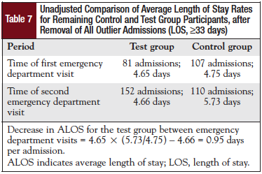 Unadjusted Comparison of Average Length of Stay Rates for Remaining Control and Test Group Participants, after