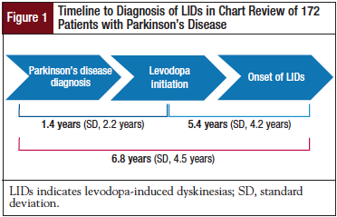 Timeline to Diagnosis of LIDs in Chart Review of 172 Patients with Parkinson's Disease