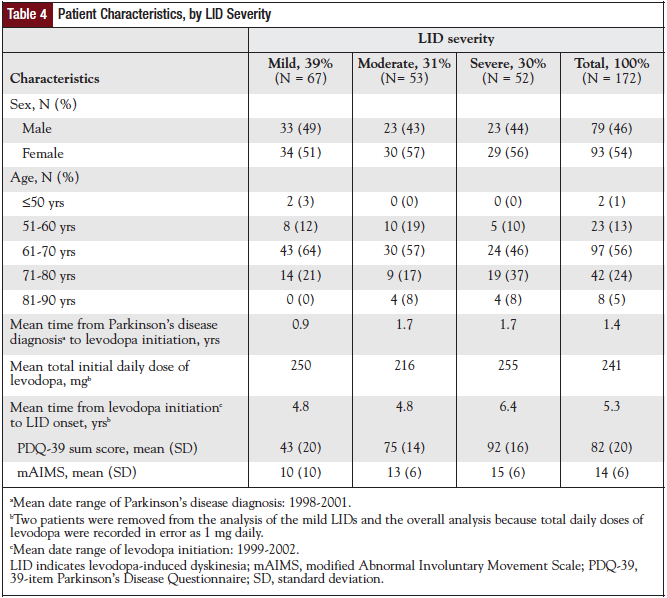 Physician-Reported Prescribing Patterns, by LID Severity