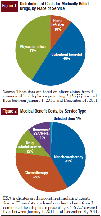Figure 1-Distribution of Costs for Medically Billed Drugs, by Place of Service. Figure 2- Medical Benefit Costs, by Service Type