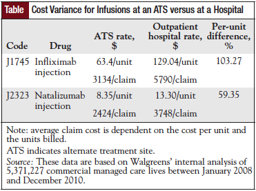Cost Variance for Infusions at an ATS versus at a Hospital