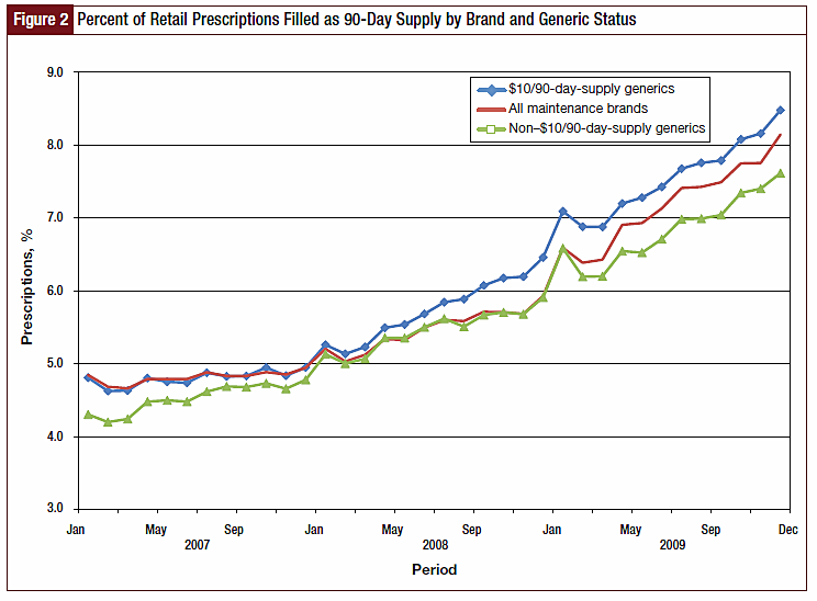 Figure 2 - Percent of Retail Prescriptions Filled as 90-Day Supply by Brand and Generic Status