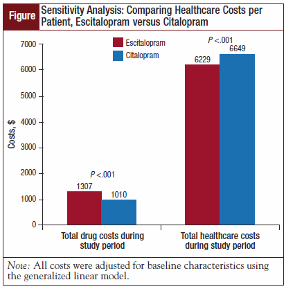Figure - Sensitivity Analysis Comparing Healthcare Costs per Patient, Escitalopram versus Citalopram