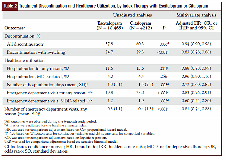 Table 2 - Treatment Discontinuation and Healthcare Utilization, by Index Therapy with Escitalopram or Citalopram