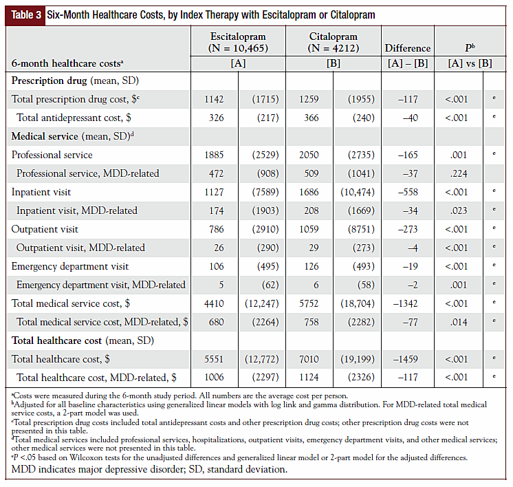 Table 3 - Six-Month Healthcare Costs, by Index with Escitalopram or Citalopram