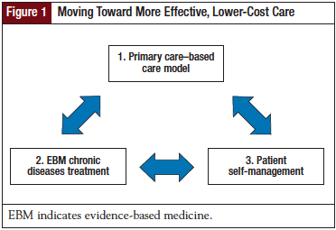 Moving Toward More Effective, Lower-Cost Care