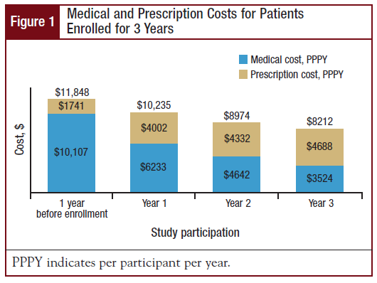 Medical and Prescription Costs for Patients Enrolled for 3 Years