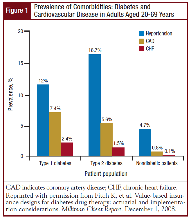 Prevalence of Comorbidities: Diabetes and Cardiovascular Disease in Adults Aged 20-69 Years
