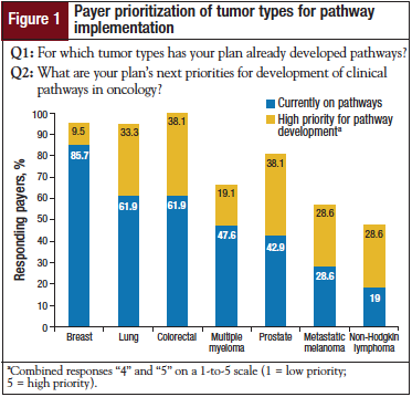 Payer prioritization of tumor types for pathway implementation