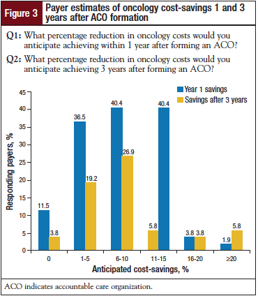 Payer estimates of oncology cost-savings 1 and 3 years after ACO formation