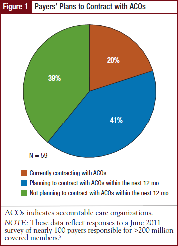 Payers' Plans to Contract with ACOs