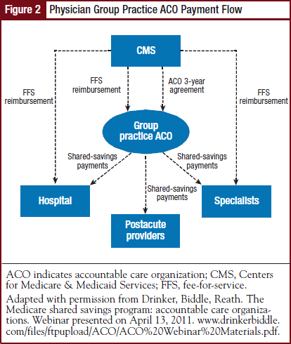 Physician Group Practice ACO Payment Flow