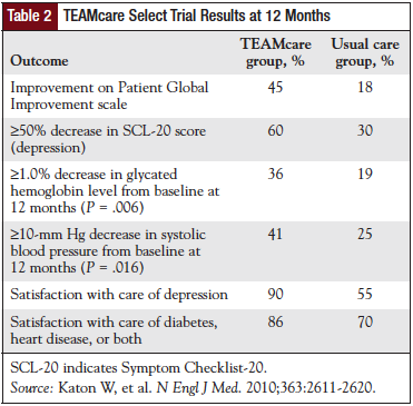 TEAMcare Select Trial Results at 12 Months