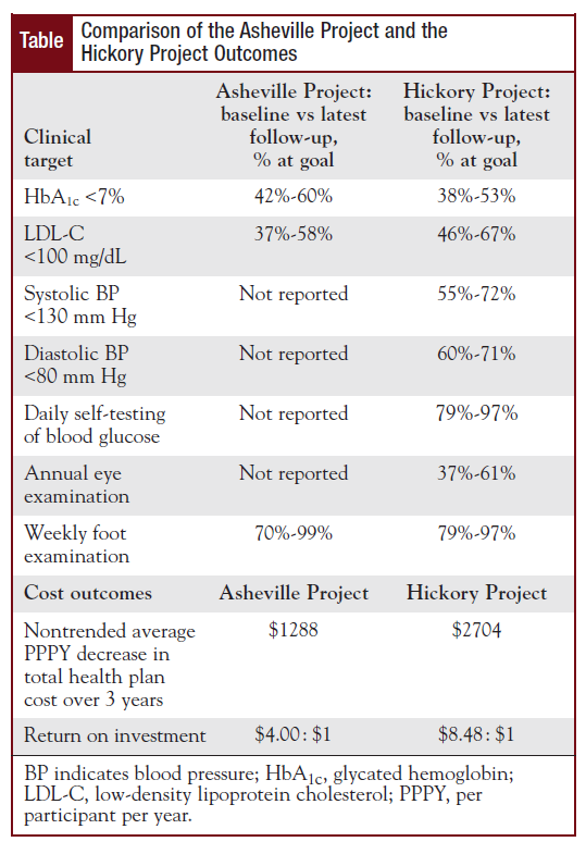 Comparison of the Asheville Project and the Hickory Project Outcomes