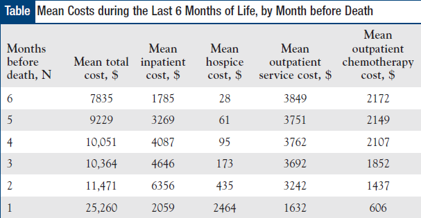 Mean Costs during the Last 6 Months of Life, by Month before Death