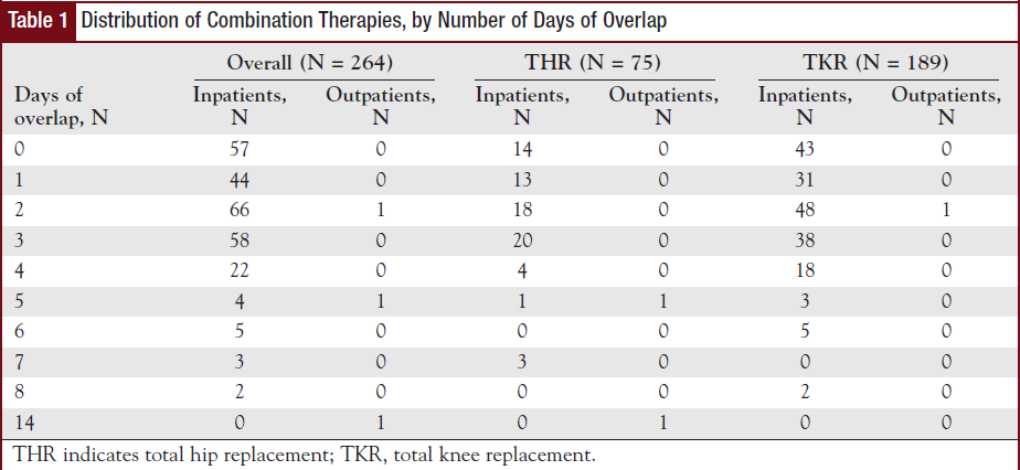 Distribution of Combination Therapies, by Number of Days of Overlap