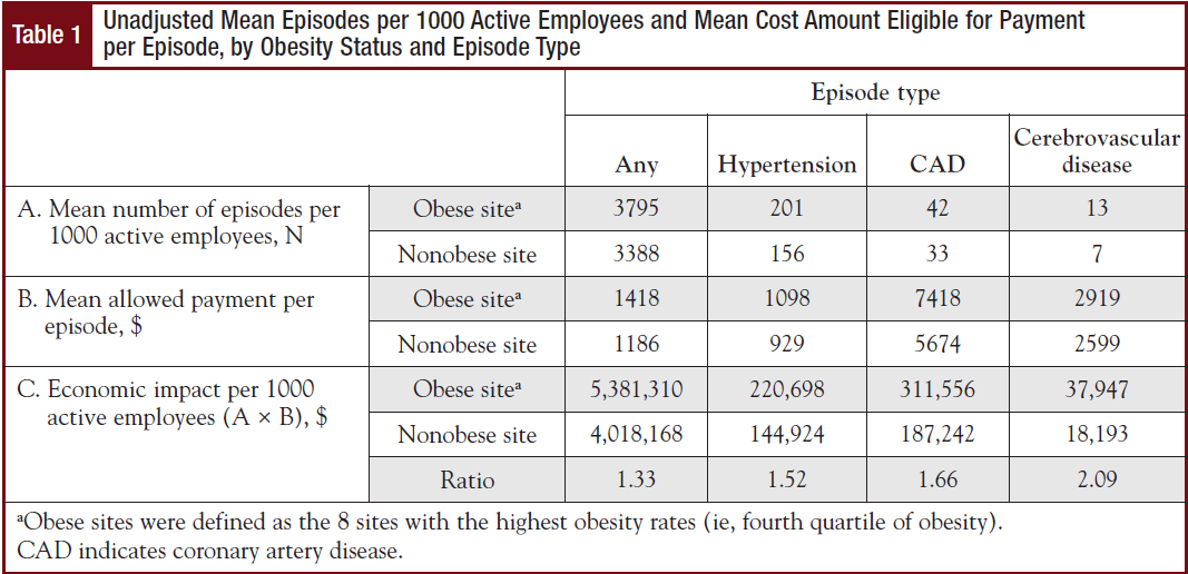 Unadjusted Mean Episodes per 1000 Active Employees and Mean Cost Amount Eligible for Payment per Episode, by Obesity Status and Episode Type