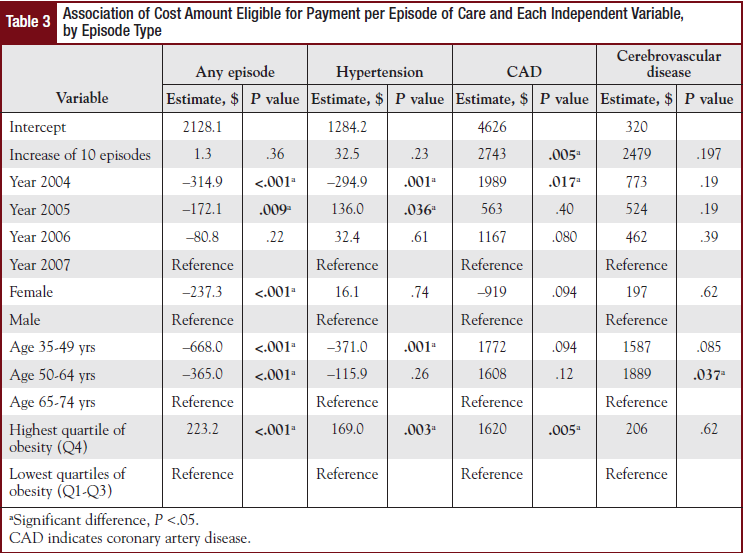 Association of Cost Amount Eligible for Payment per Episode of Care and Each Independent Variable, by Episode Type