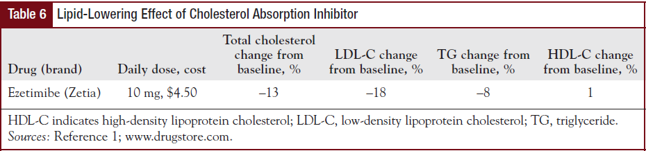 Lipid-Lowering Effect of Cholesterol Absorption Inhibitor