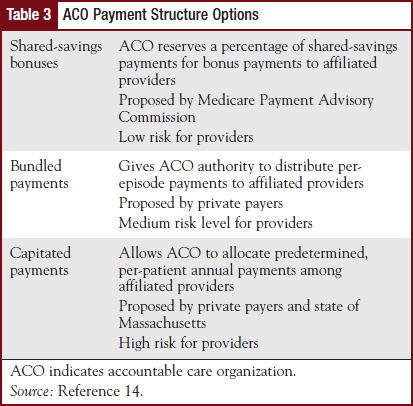 ACO Payment Structure Options