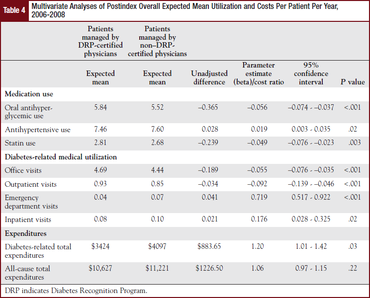 Multivariate Analyses of Postindex Overall Expected Mean Utilization and Costs Per Patient Per Year,2006-2008