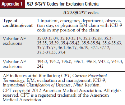 ICD-9/CPT Codes for Exclusion Criteria.