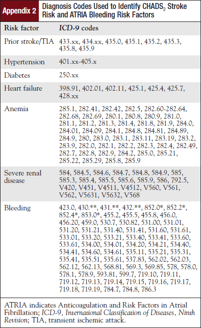 Diagnosis Codes Used to Identify CHADS2 Stroke Risk and ATRIA Bleeding Risk Factors.