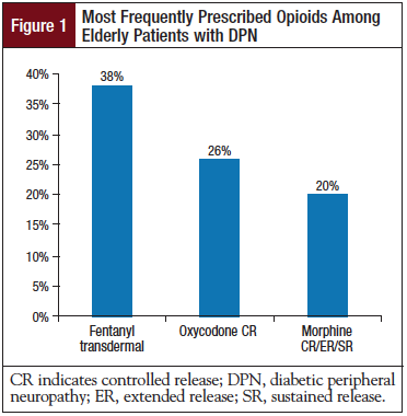 Figure 1: Most Frequently Prescribed Opioids Among Elderly Patients with DPN.
