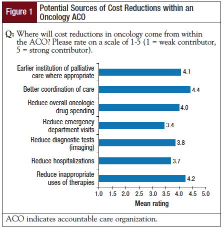 Figure 1: Potential Sources of Cost Reductions within an Oncology ACO.