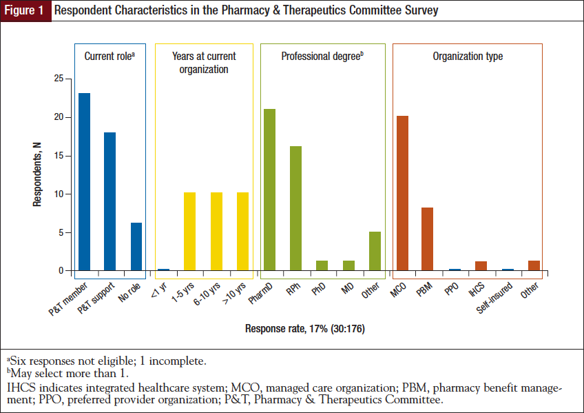 Respondent Characteristics in the Pharmacy & Therapeutics Committee Survey.