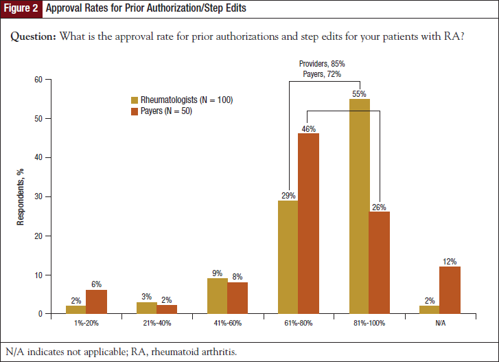 Approval Rates for Prior Authorization/Step Edits.