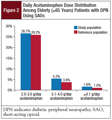 Figure 2: