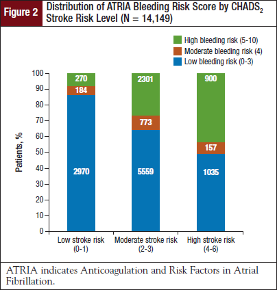 Distribution of ATRIA Bleeding Risk Score by CHADS2 Stroke Risk Level (N = 14,149).