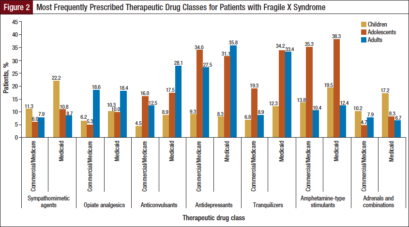 Figure 2: Most Frequently Prescribed Therapeutic Drug Classes for Patients with Fragile X Syndrome.